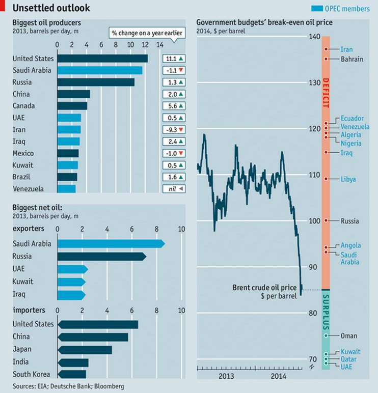 From http://www.economist.com/news/international/21627642-america-and-its-friends-benefit-falling-oil-prices-its-most-strident-critics