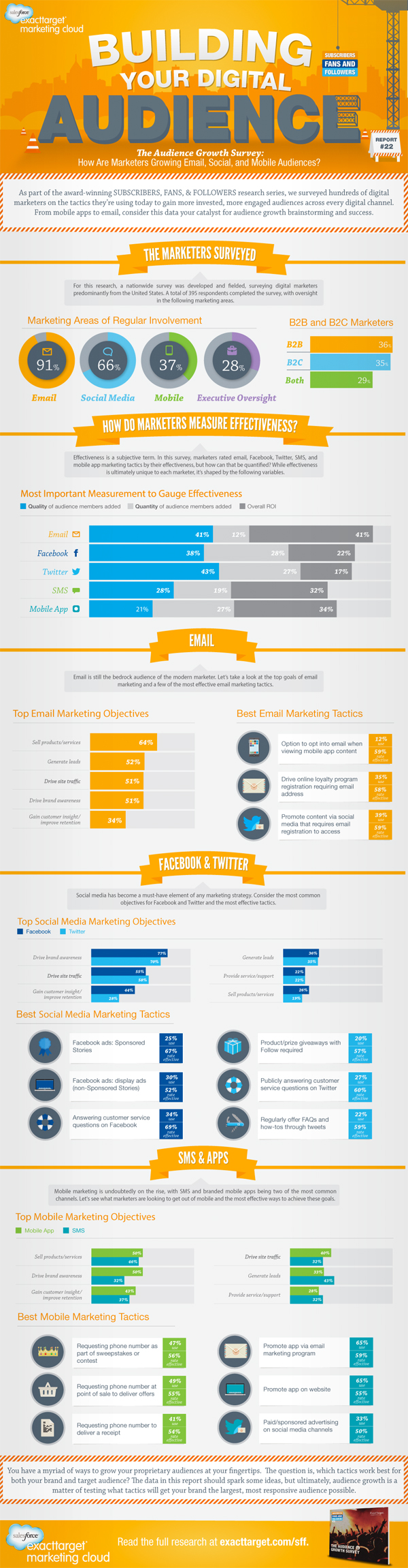 from http://www.exacttarget.com/blog/building-your-digital-audience-infographic/