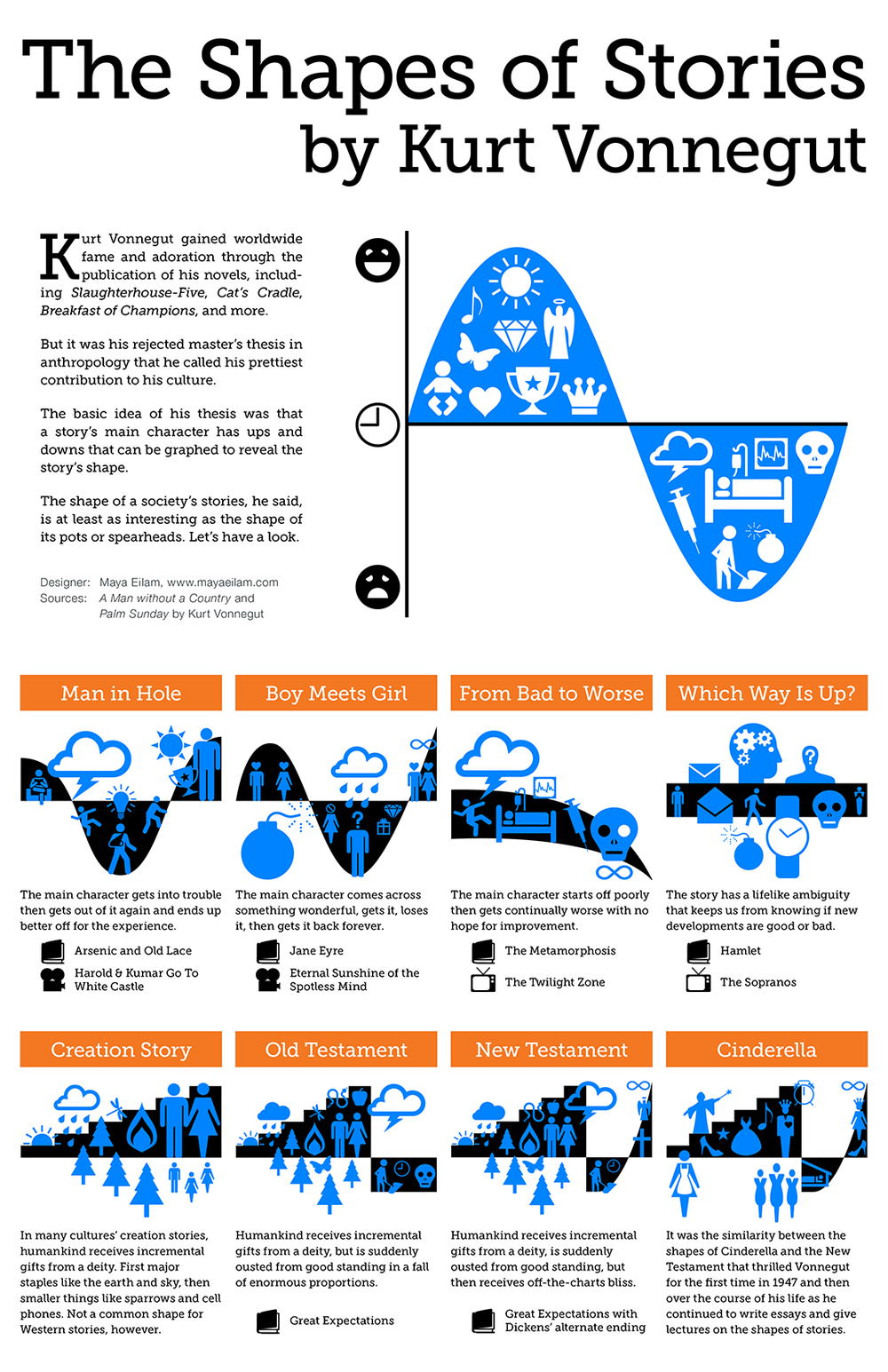 From http://mayaeilam.com/2012/01/01/the-shapes-of-stories-a-kurt-vonnegut-infographic/