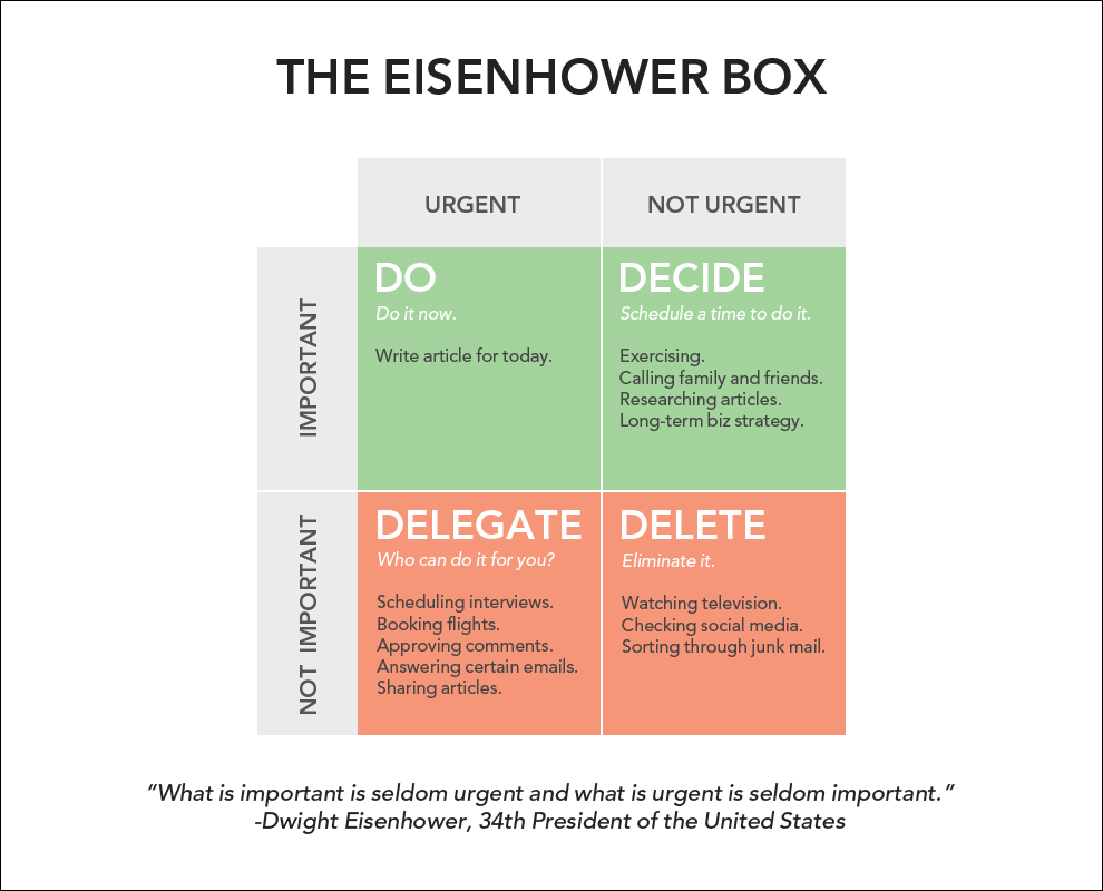 From http://jamesclear.com/eisenhower-box