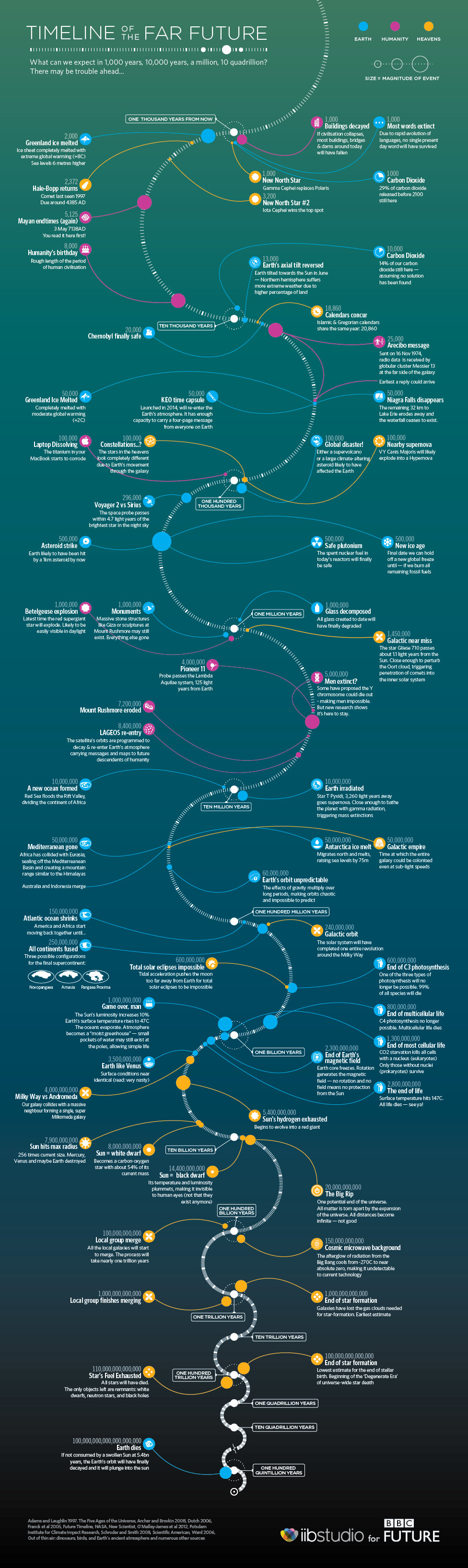From http://www.bbc.com/future/story/20140105-timeline-of-the-far-future