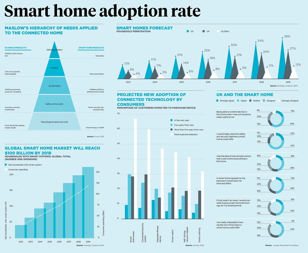 From http://raconteur.net/infographics/smart-home-adoption