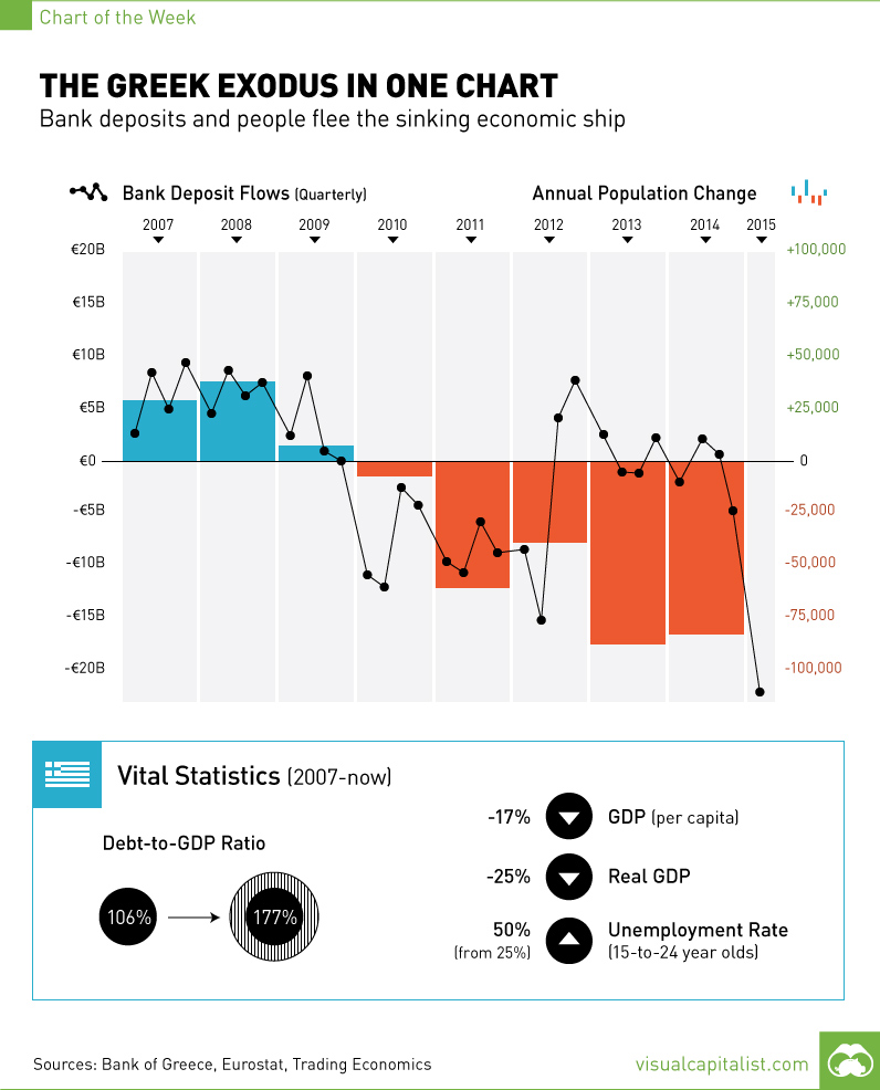 From http://www.visualcapitalist.com/the-greek-exodus-in-one-chart/
