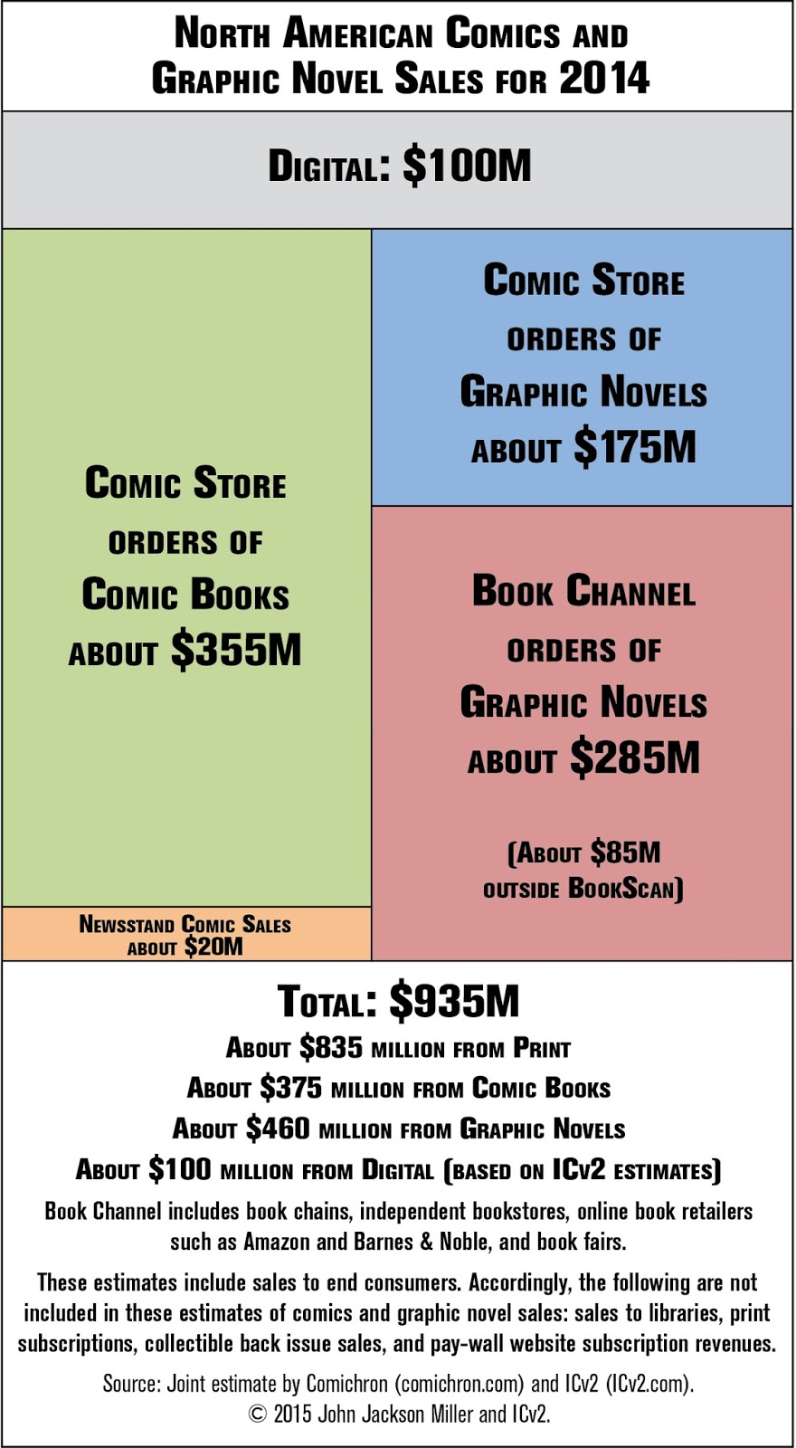 From http://blog.comichron.com/2015/06/comics-and-graphic-novel-sales-hit-new.html