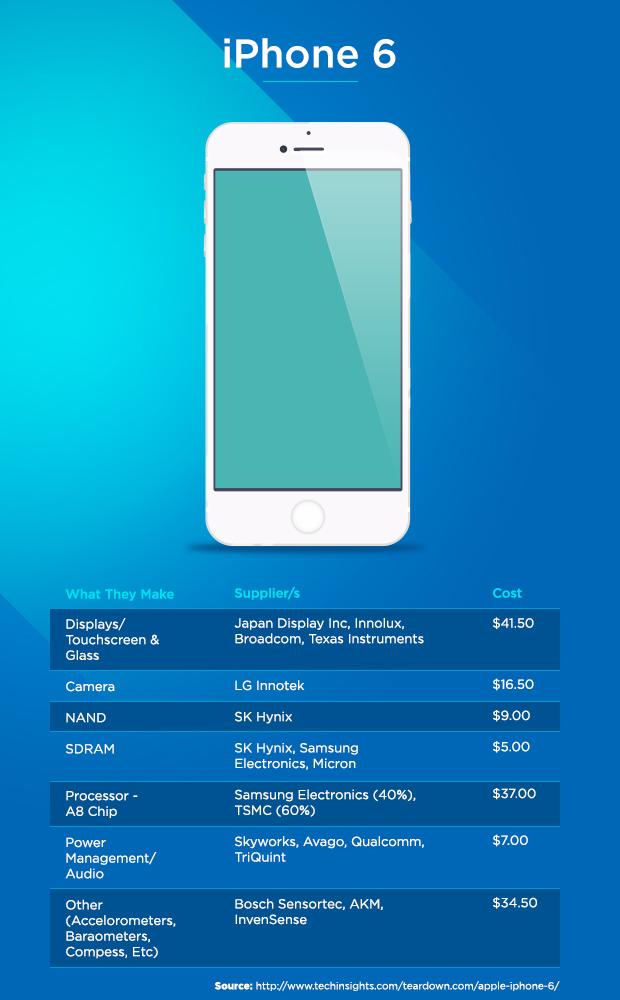 iPhone 6 component cost breakdown