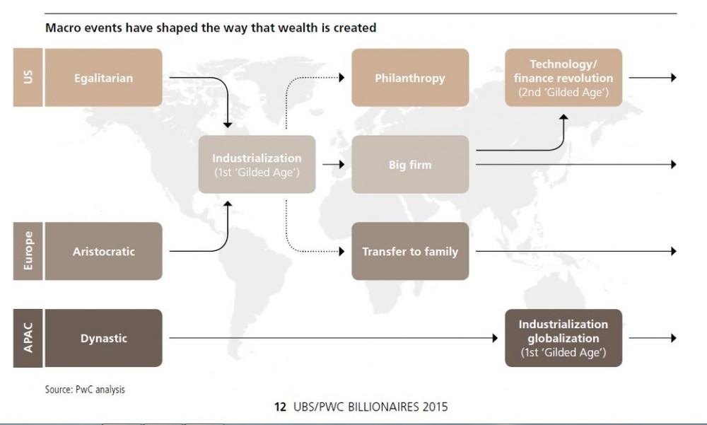 From https://www.pwc.com/gx/en/financial-services/publications/assets/pwc-ubs-billionaire-report.pdf