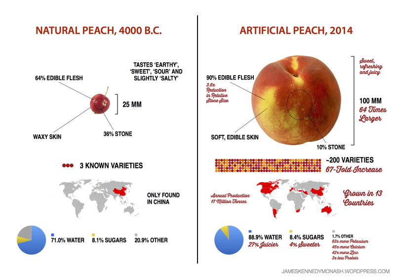 From https://jameskennedymonash.wordpress.com/2014/07/09/artificial-vs-natural-peach/