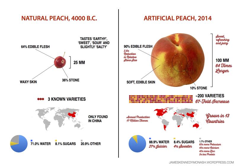 From https://jameskennedymonash.wordpress.com/2014/07/09/artificial-vs-natural-peach/