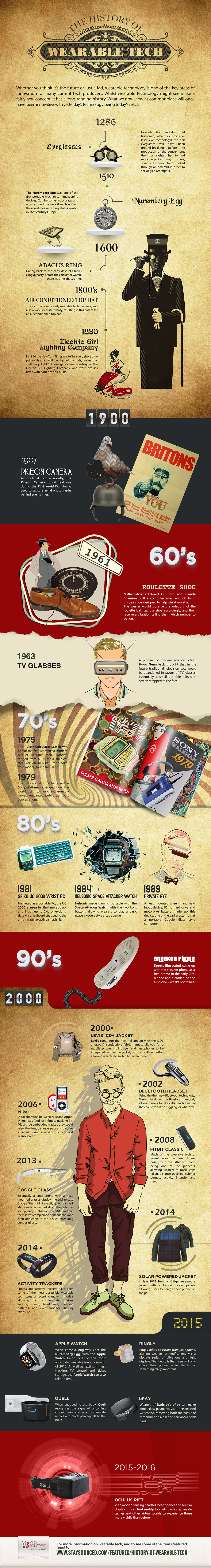 From http://www.staysourced.com/features/the-history-of-wearable-tech/