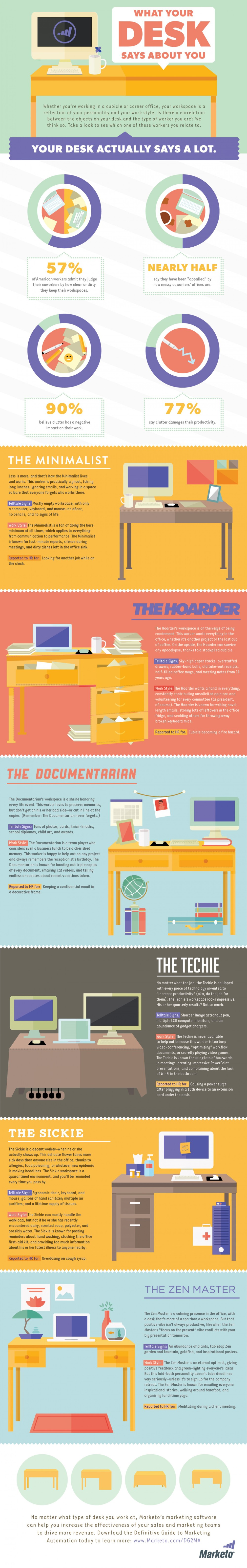 From http://blog.marketo.com/2013/07/what-your-desk-says-about-you-infographic.html