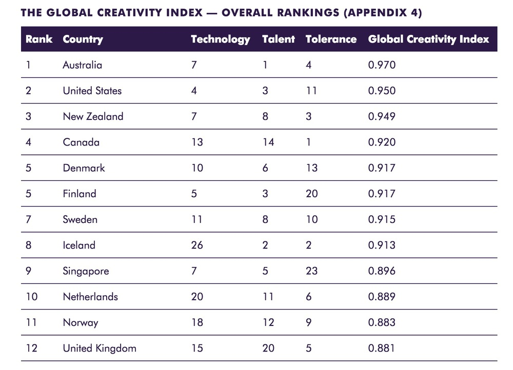 From http://martinprosperity.org/content/the-global-creativity-index-2015/