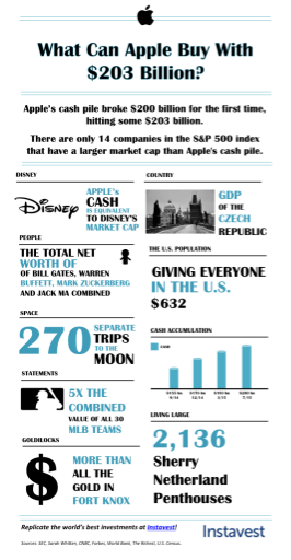 From http://blog.instavest.com/Infographic-What-Can-Apple-Buy-With-203-Billion