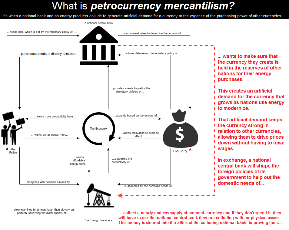 From http://www.zerohedge.com/news/2015-03-03/petrodollar-mercantilism-explained-one-simple-chart