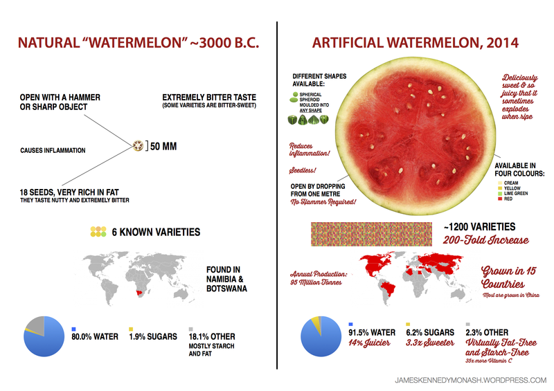 From https://jameskennedymonash.wordpress.com/2014/07/14/artificial-vs-natural-watermelon-sweetcorn/