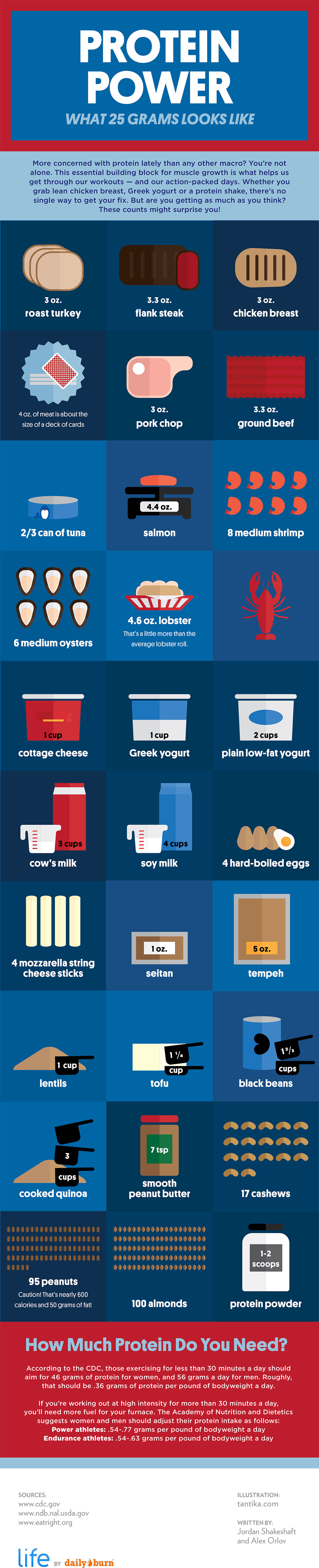 From http://dailyburn.com/life/health/protein-sources-infographic/