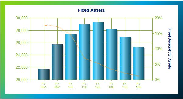 Forecast Fixed Assets