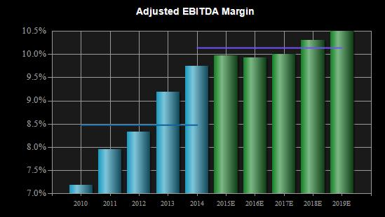 AnyCo EBITDA Historic vs Forecast.jpg