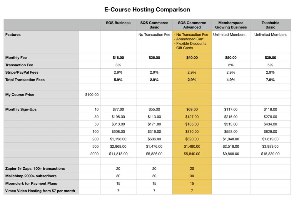 E-Course Hosting Comparison Chart