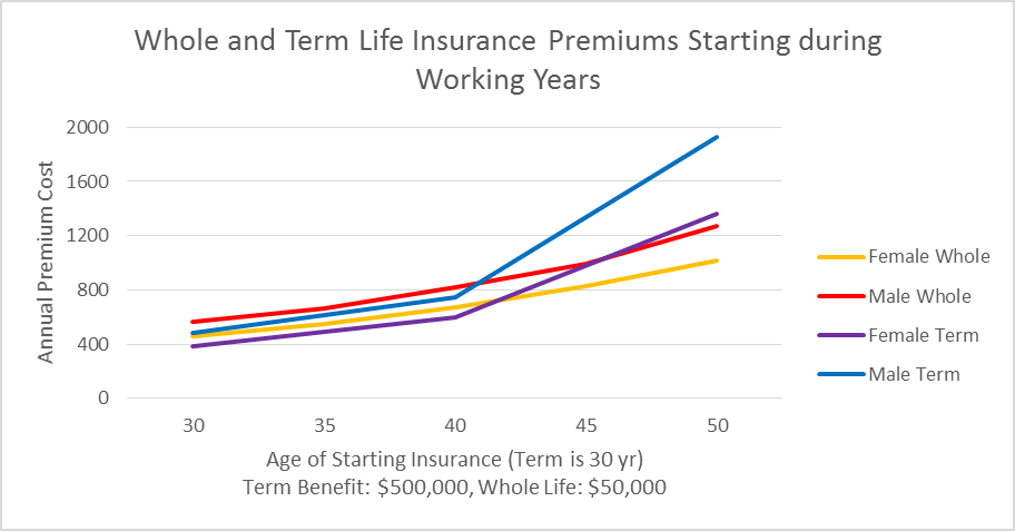 Selecting Life Insurance? Choose Term. — Independent Financial Planning