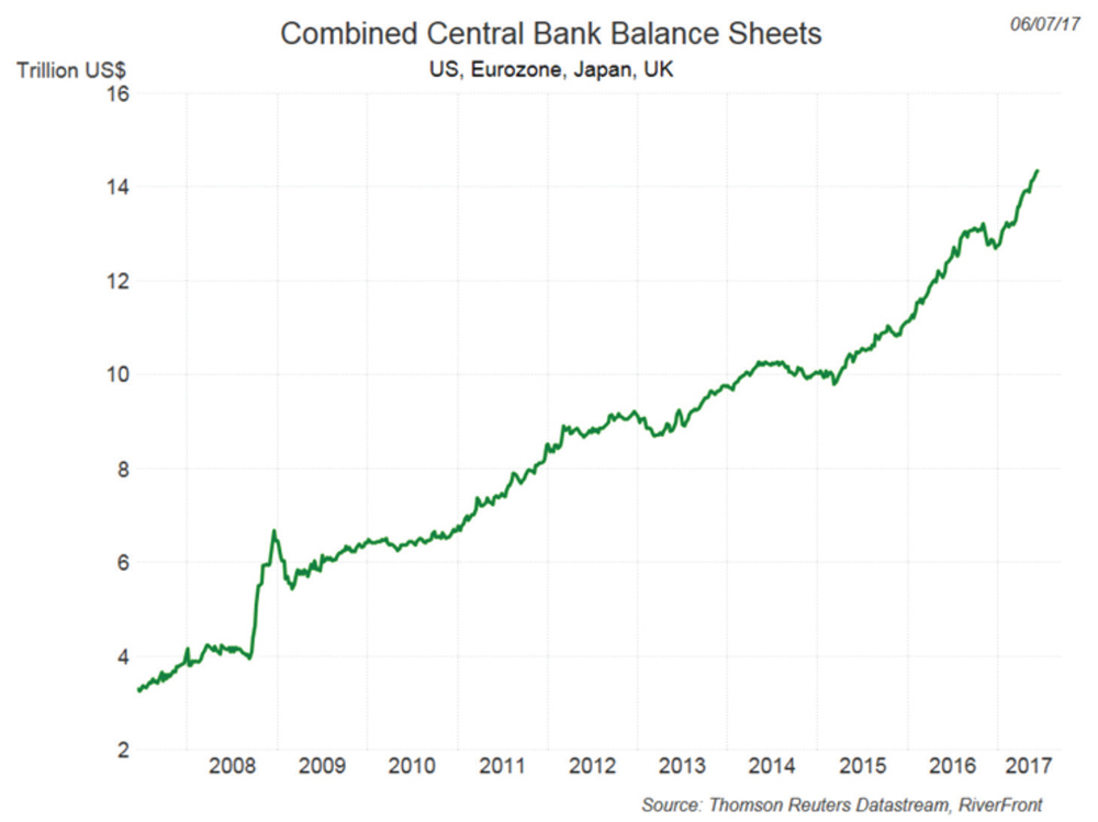 RiverfrontIG Central Bank BS2017