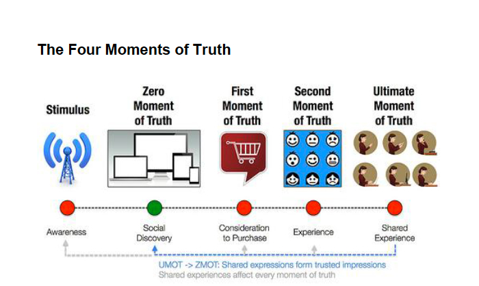 customer centric - marketing - customer experience - Four-Moments-of-Truth