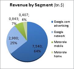 google-revenue-chart-adwords-online marketing-online ads-business development-customer experience3