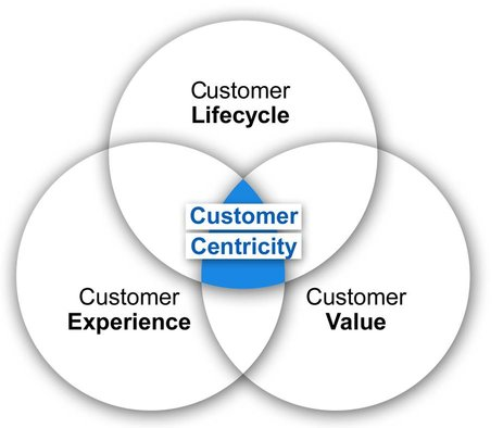Customer-Value-Maximization - customer centric - customer experience