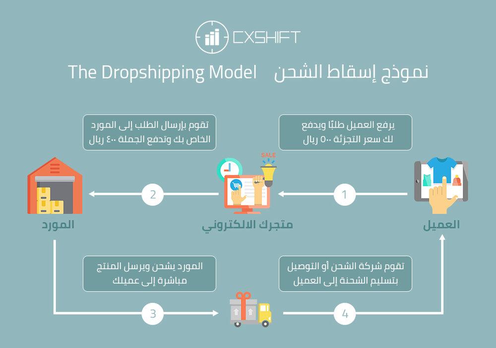 Dropshipping-Model-cx shift اسقاط الشحن متجر الكتروني تجارة الكترونية تسويق موقع الكتروني.jpg