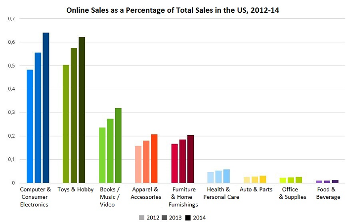 Online-Sales-as-Percentage-of-Total-Sales.png