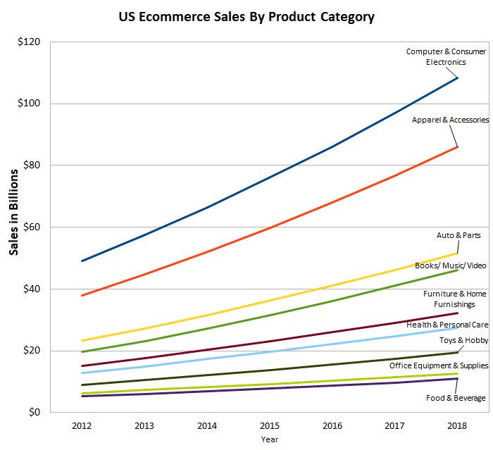 US-eCommer-sales-by-category-2.png