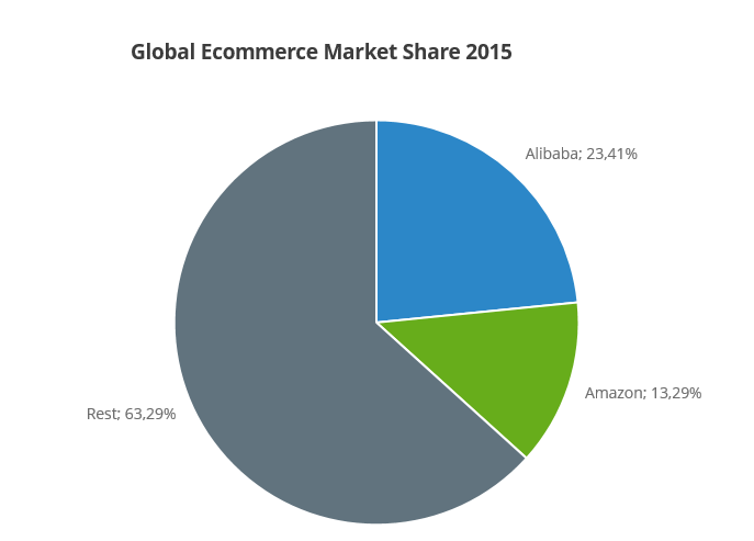 marketshare_amazon_alibaba.png