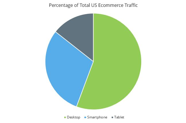 Percentage-of-Total-US-Ecommerce-Traffic.jpg