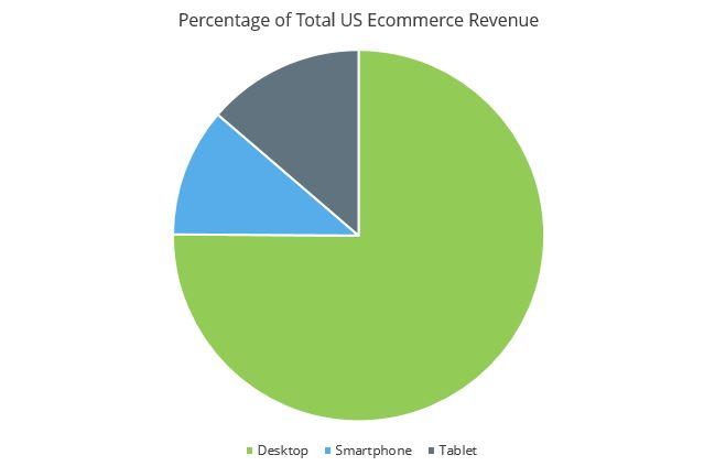 Percentage-of-Total-US-Ecommerce-Revenue.jpg