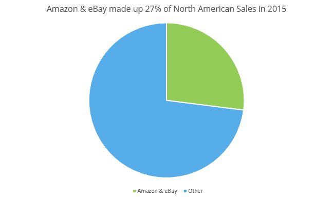 Amazon-eBay-North-American-Sales.jpg