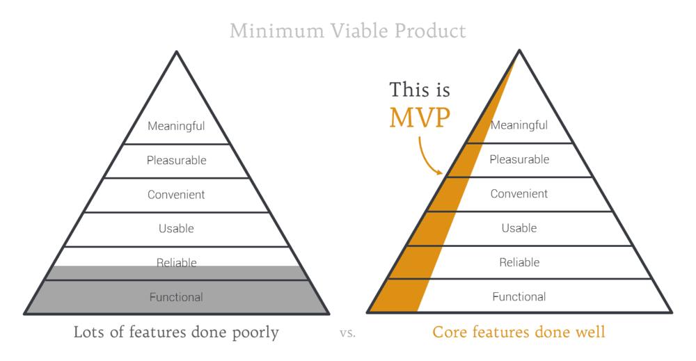 MVP-brianpagan.net-diagram1.png