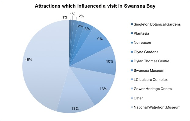 Attractions influencing tourist to visit the Swansea area.