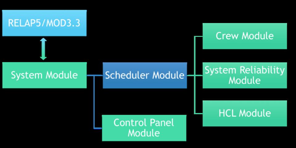 ADS-IDAC Architecture