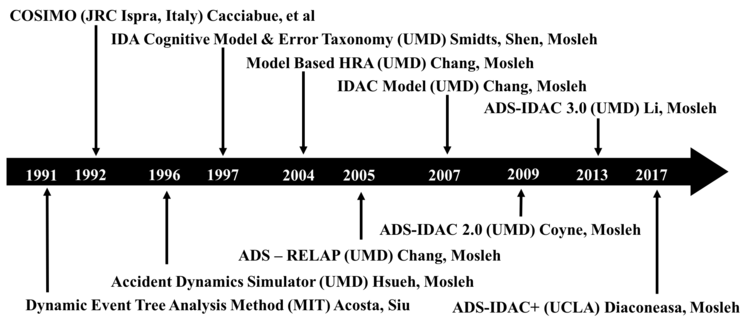DEVELOPMENTAL HISTORY OF ADS-IDAC
