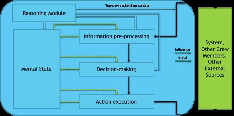 IDAC MODULES AND INFORMATION EXCHANGE PATHS