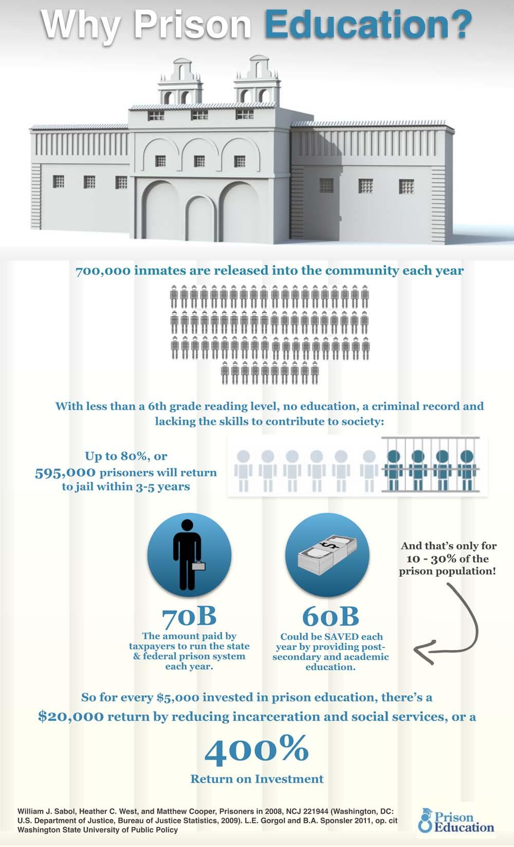 Prisoner education statistics