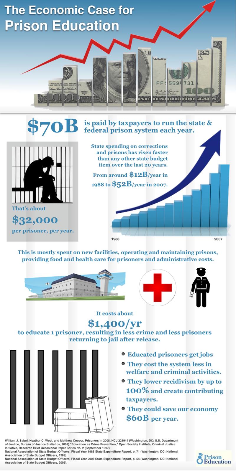 The economic case for prison education.