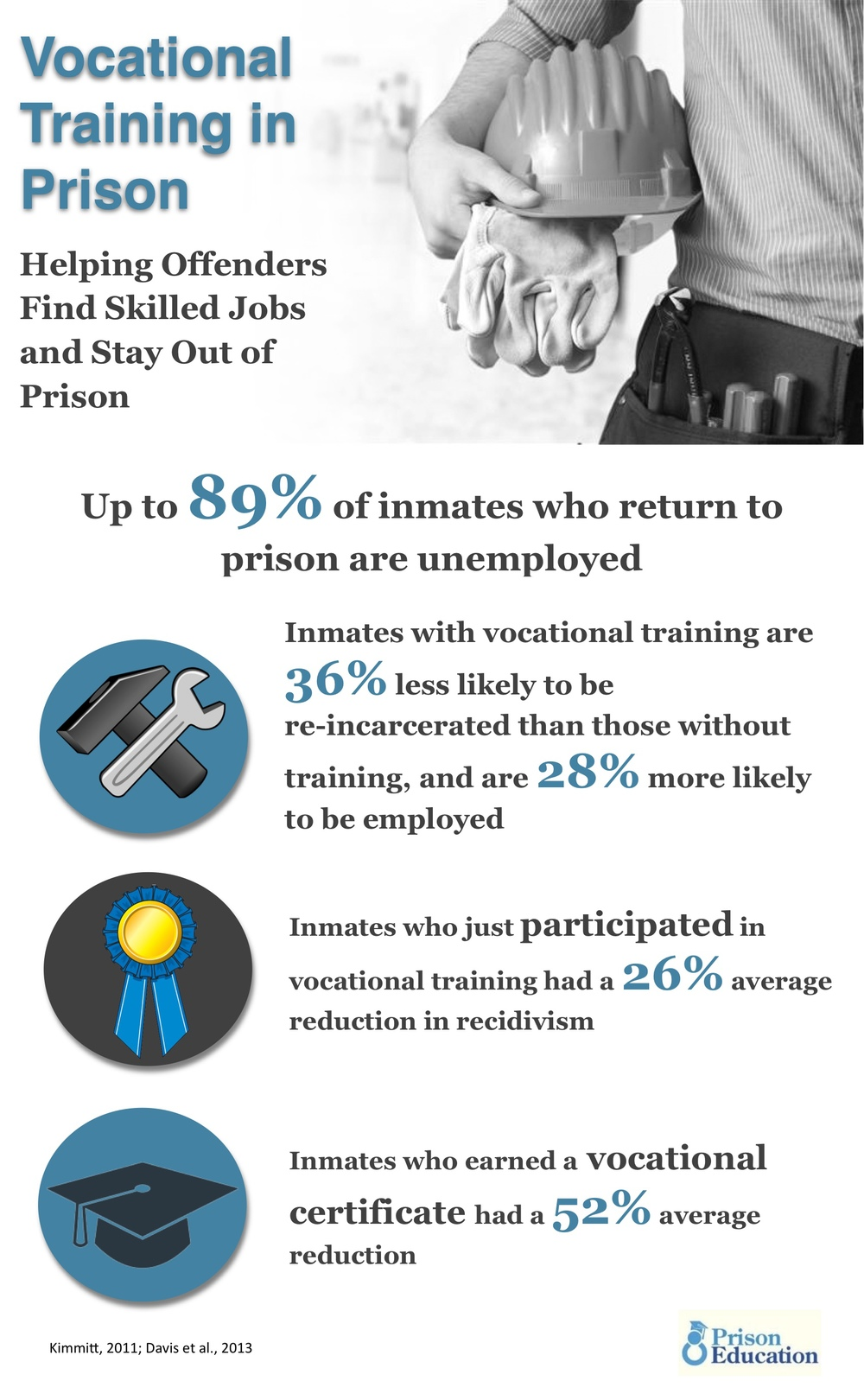 Multiple studies prove inmates who take vocational training are more likely to find a job and stay out of prison.  Yet only a third of state and federal prisoners and almost no prisoners in local jails receive vocational training.