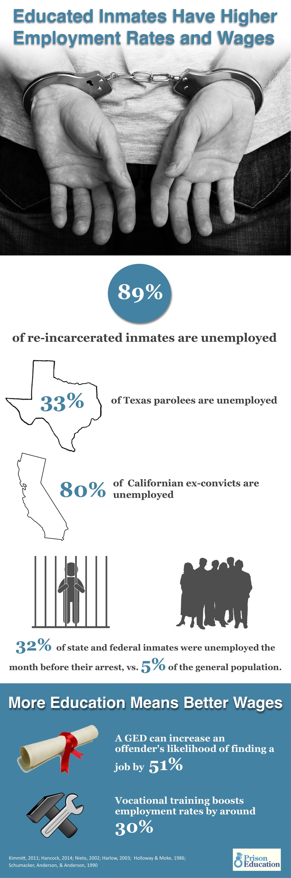 Employment means prisoners are less likely to be re-incarcerated.