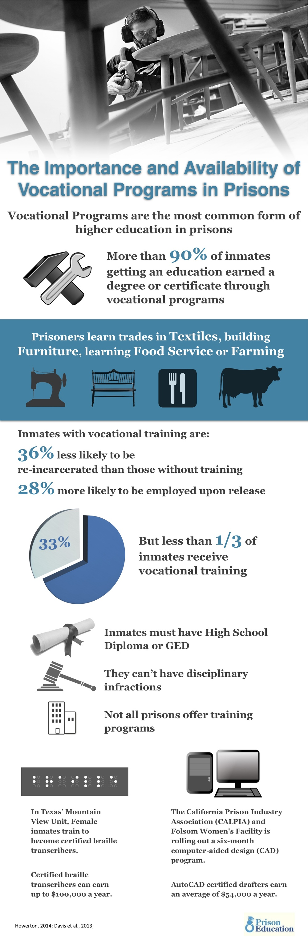 Vocational training is the most common higher education in prisons.