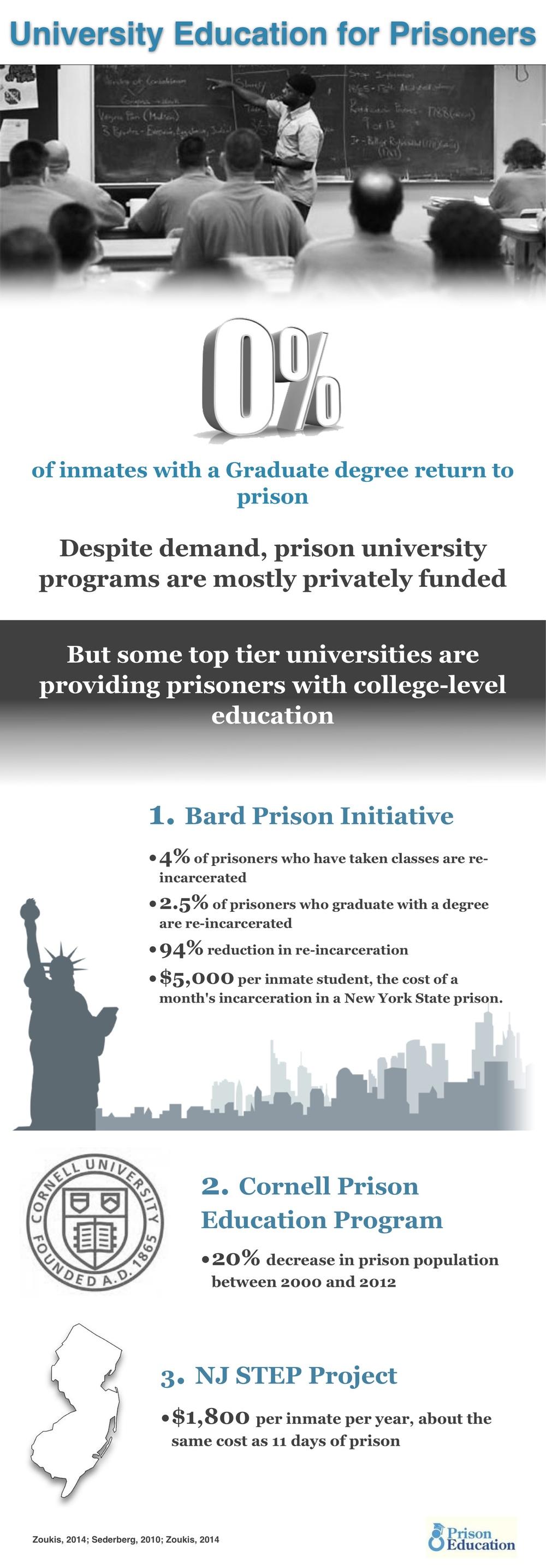 university-education-prisoners