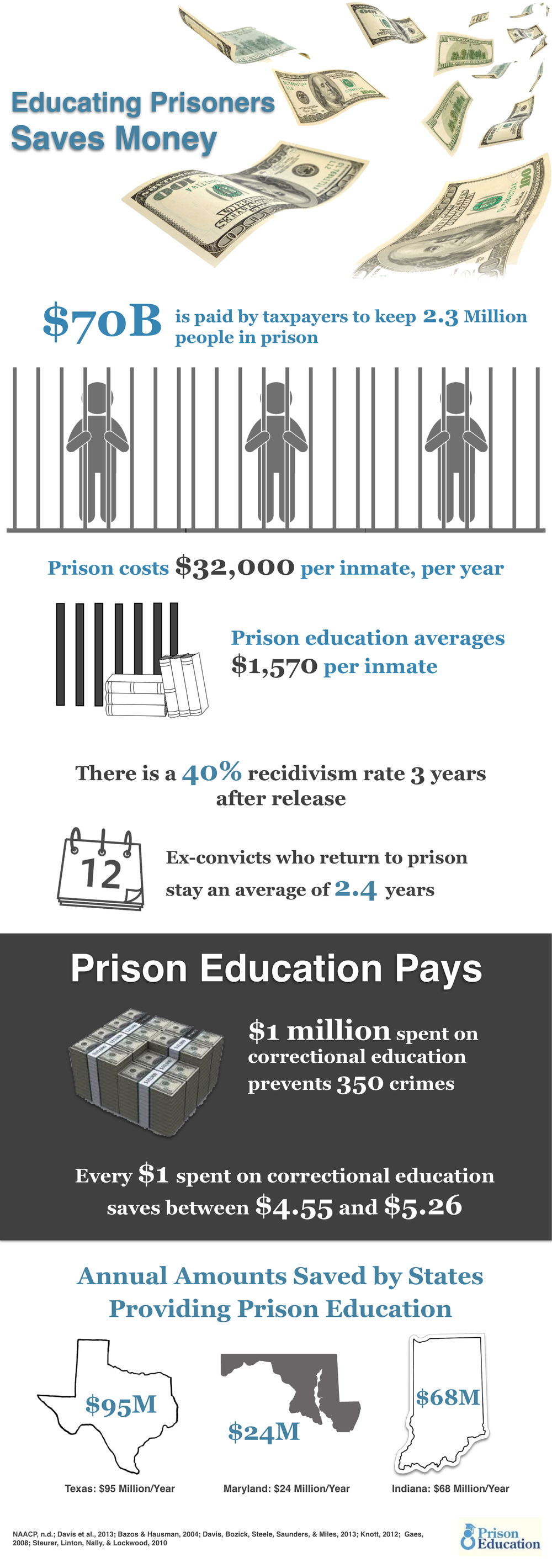 Studies prove that educating inmates saves money in prison costs.