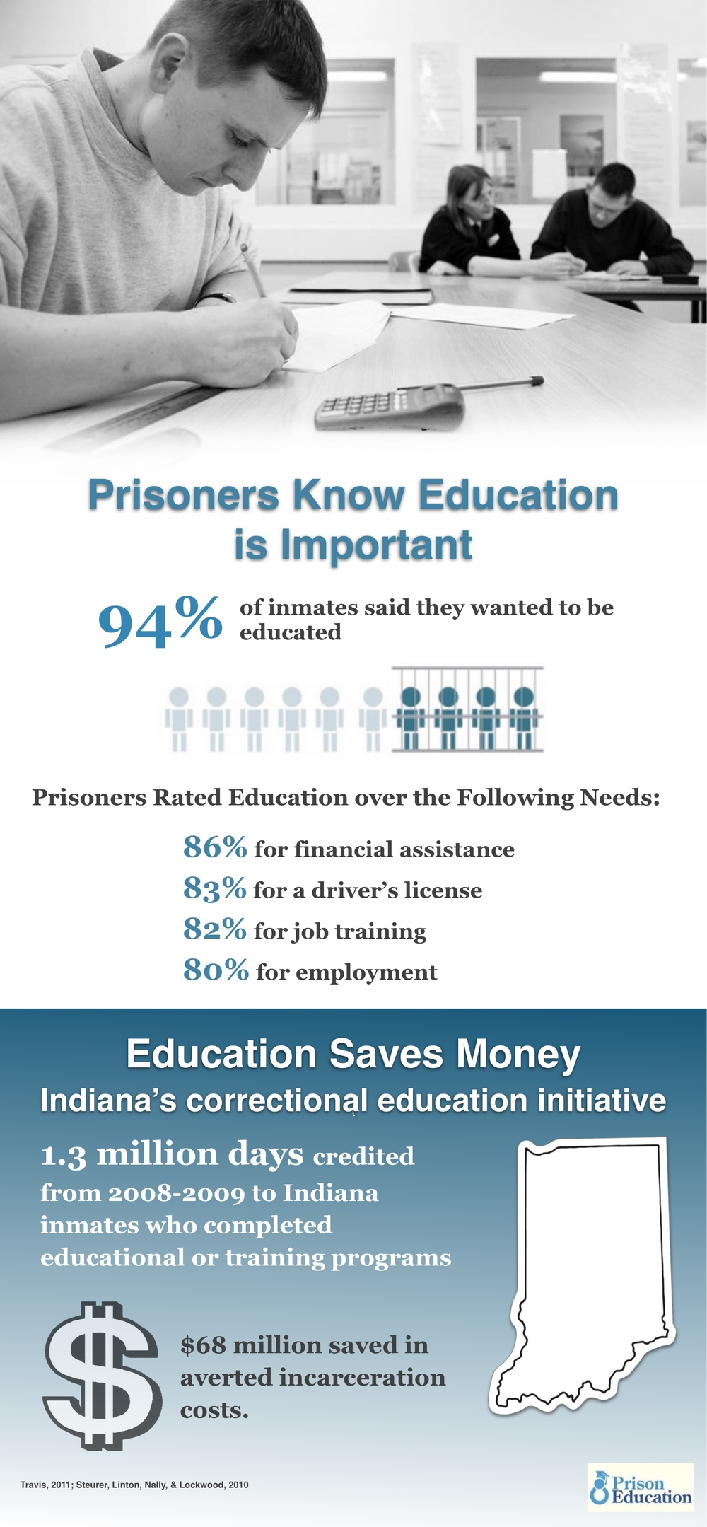 Prisoners want to build a better future, and education is often a positive experience.