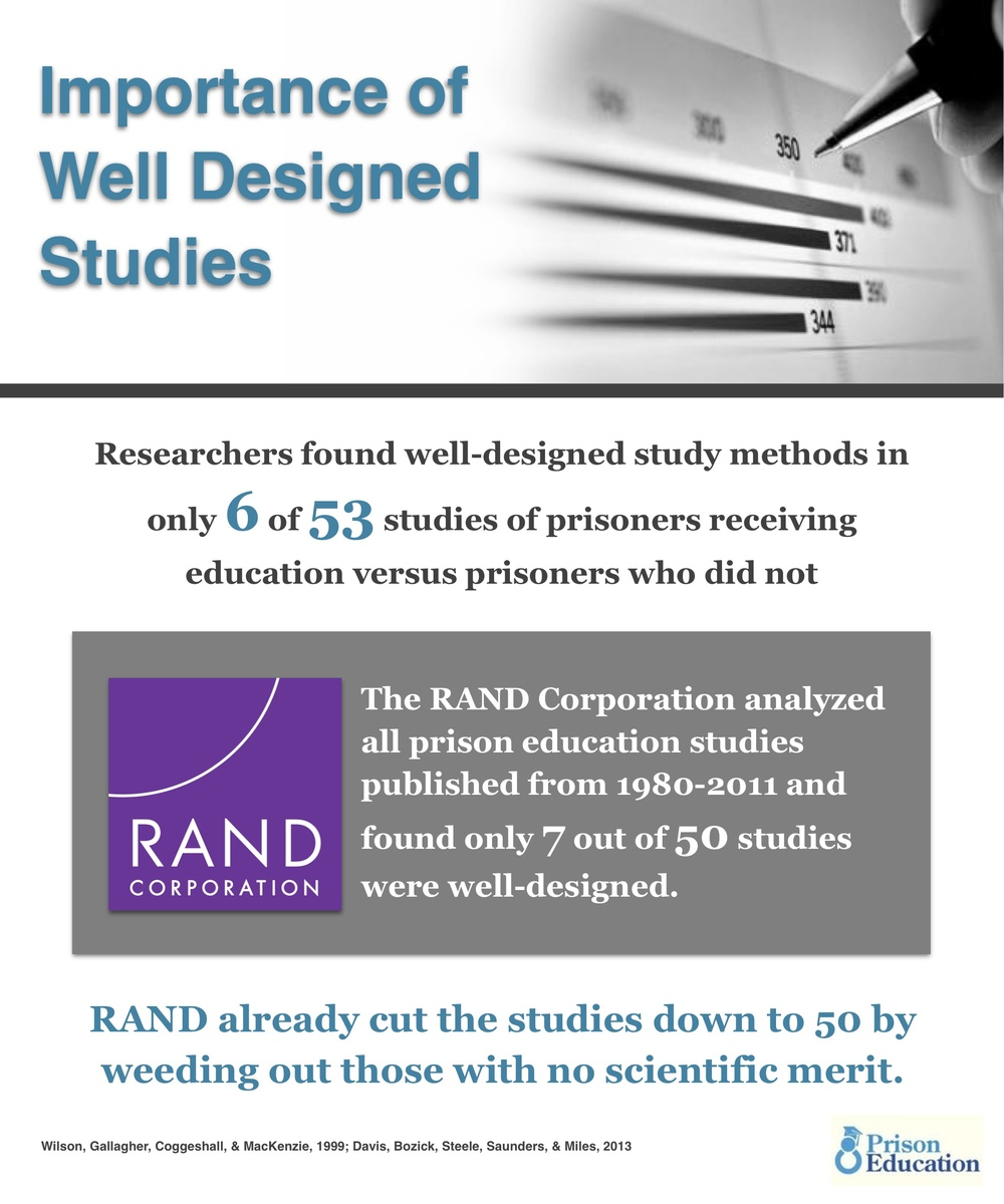 There is a need for more high-quality studies on the effects of correctional education..Improving the quality of studies is essential for policymakers to make solid decisions.