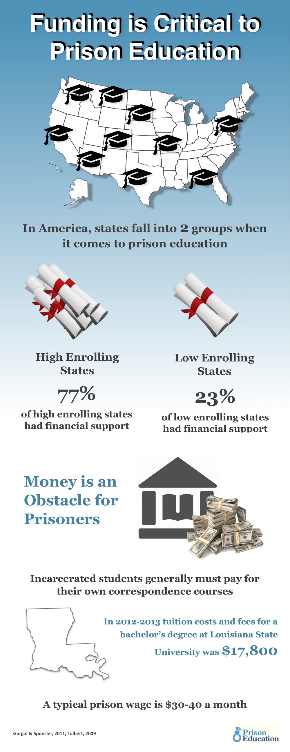 Educational funding for prison inmates is inadequate and varies throughout the United States, despite the many benefits of correctional education.