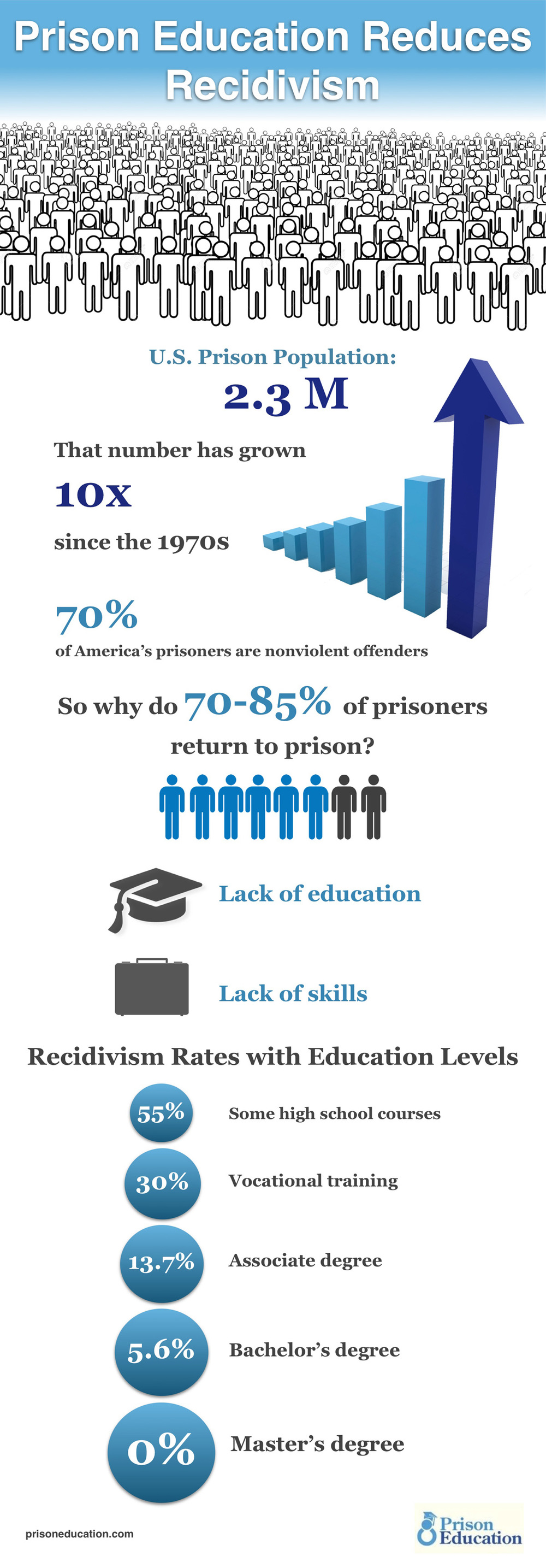Prison Education Reduces Recidivism